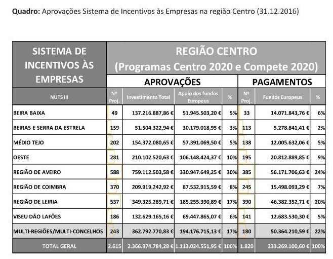 CCDRC - quadro incentivos empresas Centro