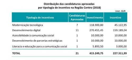 Candidaturas aprovadas CCDRC - Comunicação Social